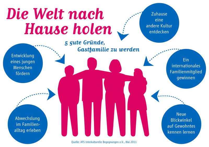 afs_infografik_gruende%20fuer%20gastfamilien_print_jpg_97624