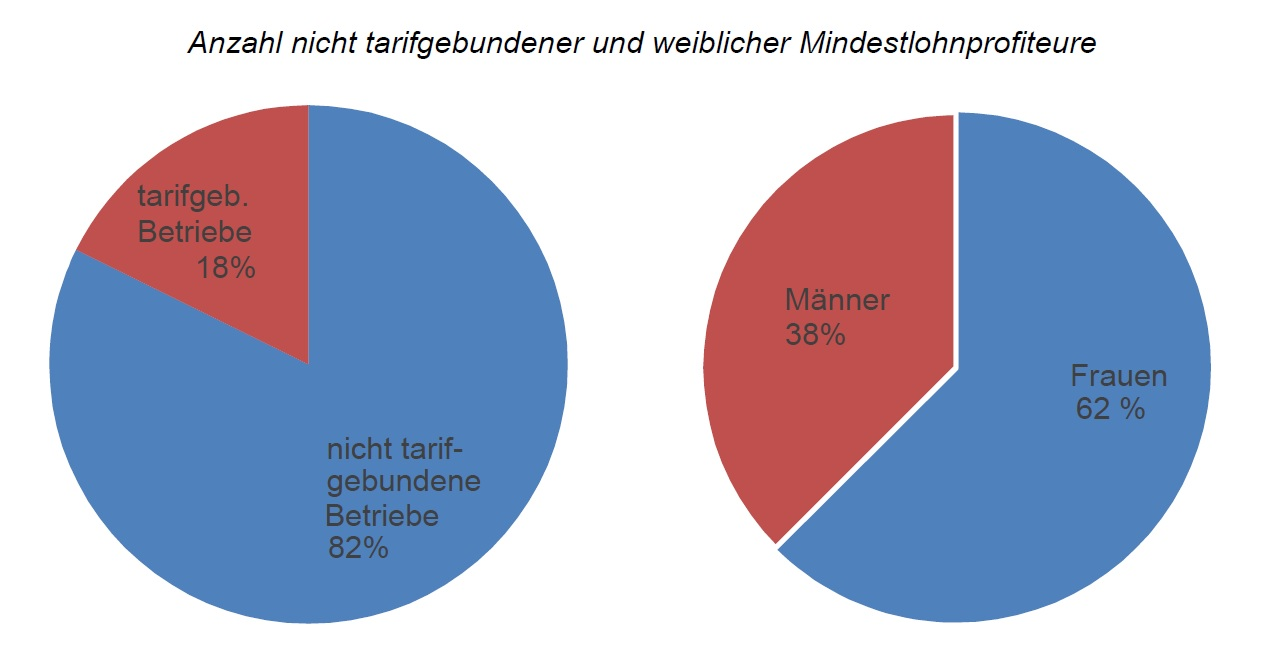 Mindestlohn SPD 2