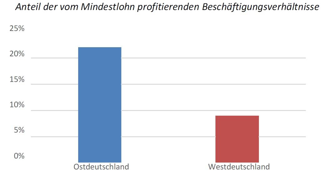 Mindestlohn SPD 3